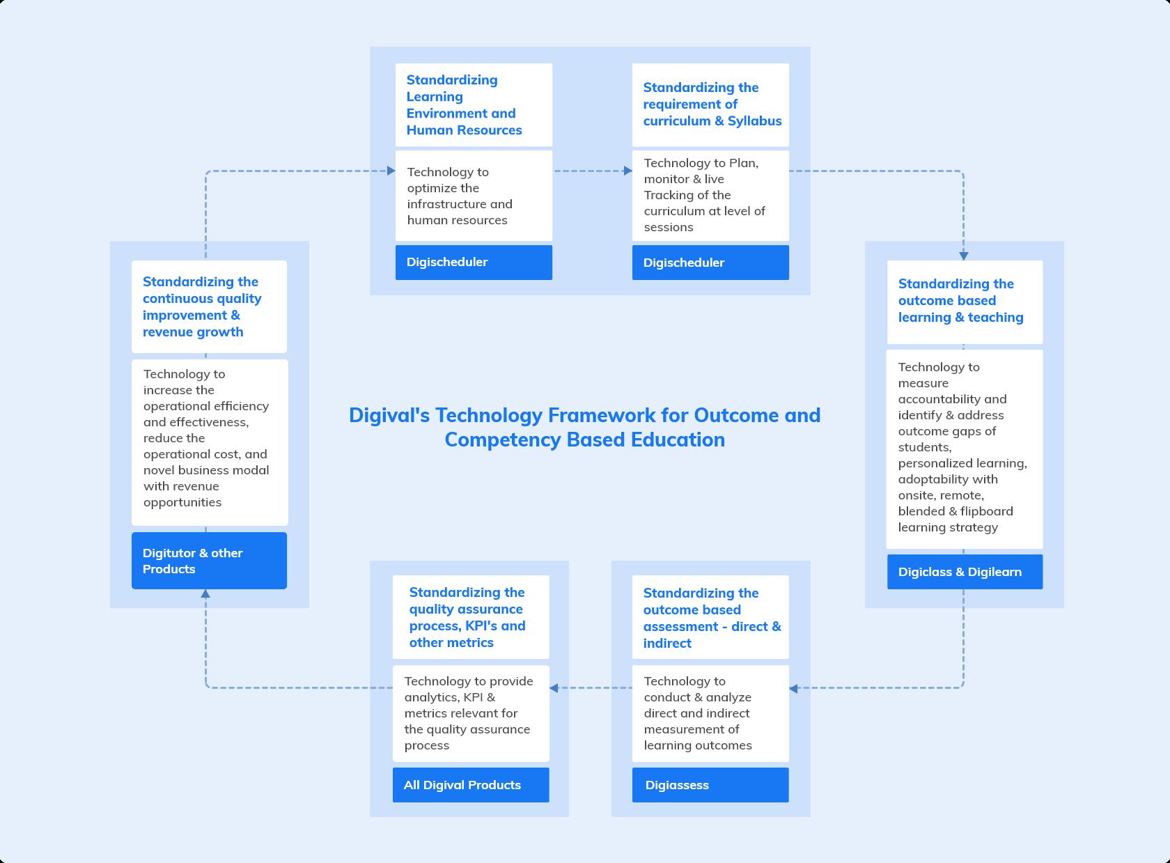 Digival Framework